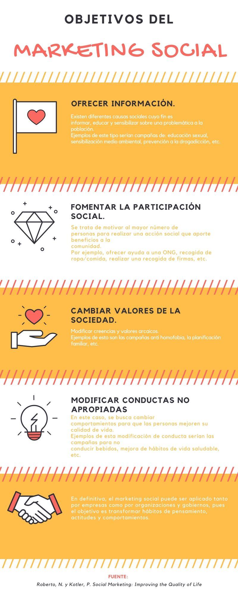 infografía objetivos marketing social